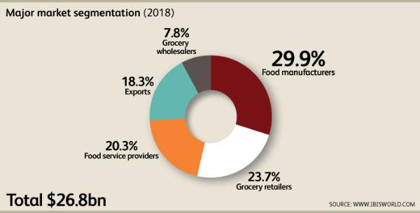 미국 '즉석식품 시장' 활기