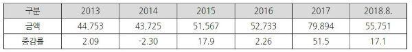 핀란드 조선기자재 수입시장, 성장세 지속
