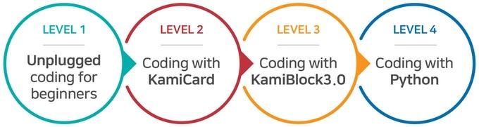 카미봇 Pi, 자녀와 학생들이 재밌게 배우는 코딩로봇
