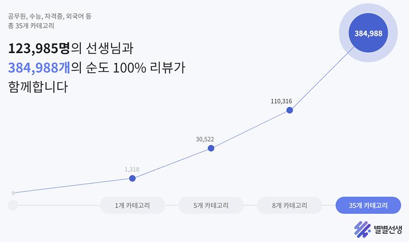 강사 평가 플랫폼 별별선, 리뷰 열람 건수 누적 500만 건 넘어서