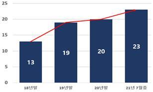 국내 유니콘기업 역대 최대 '15곳'